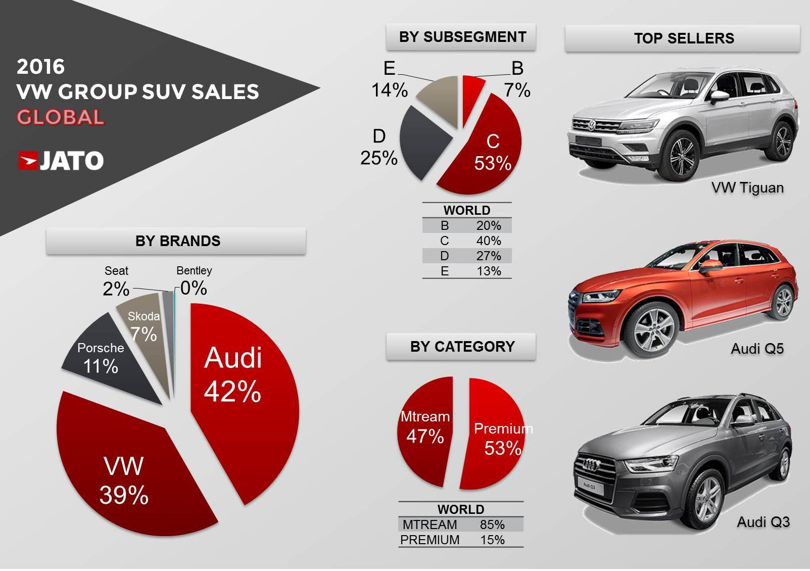 Whats Behind The Recent SUV Announcements From VW Group JATO - Volkswagen audi