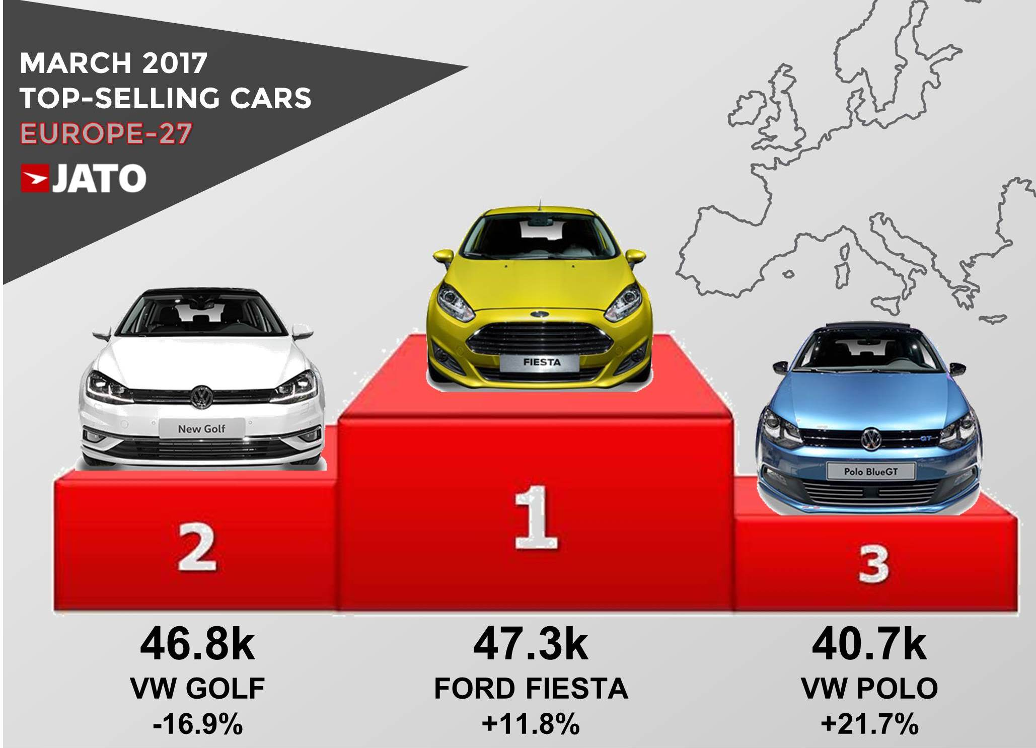 Best Selling Cars 2017 >> 3 Reasons Why The Vw Golf Was Dethroned As The Best Selling