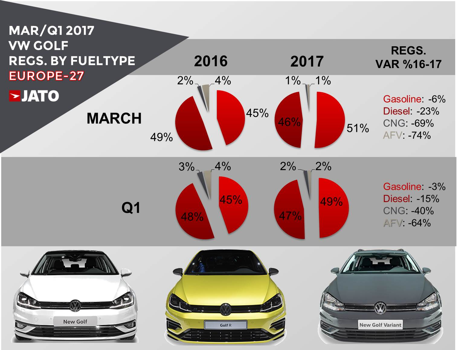 3 Reasons Why The Vw Golf Was Dethroned As The Best Selling Car In