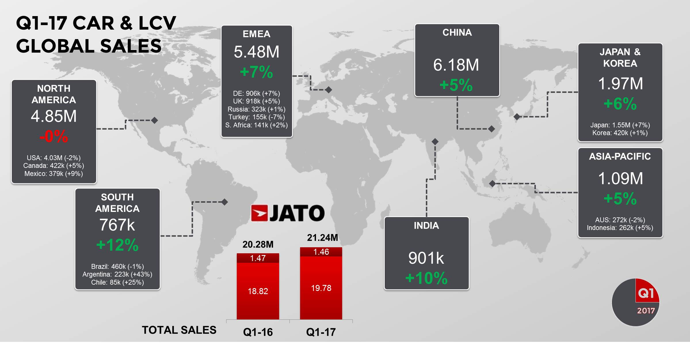 Global vehicle sales up by 4.7% in Q1-17 with Renault-Nissan hitting ...