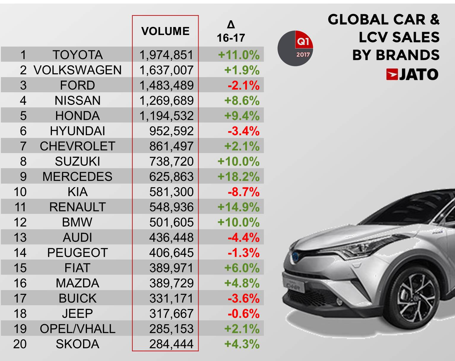 Global Vehicle Sales Up By 4 7 In Q1 17 With Renault Nissan Hitting Top 3 Jato