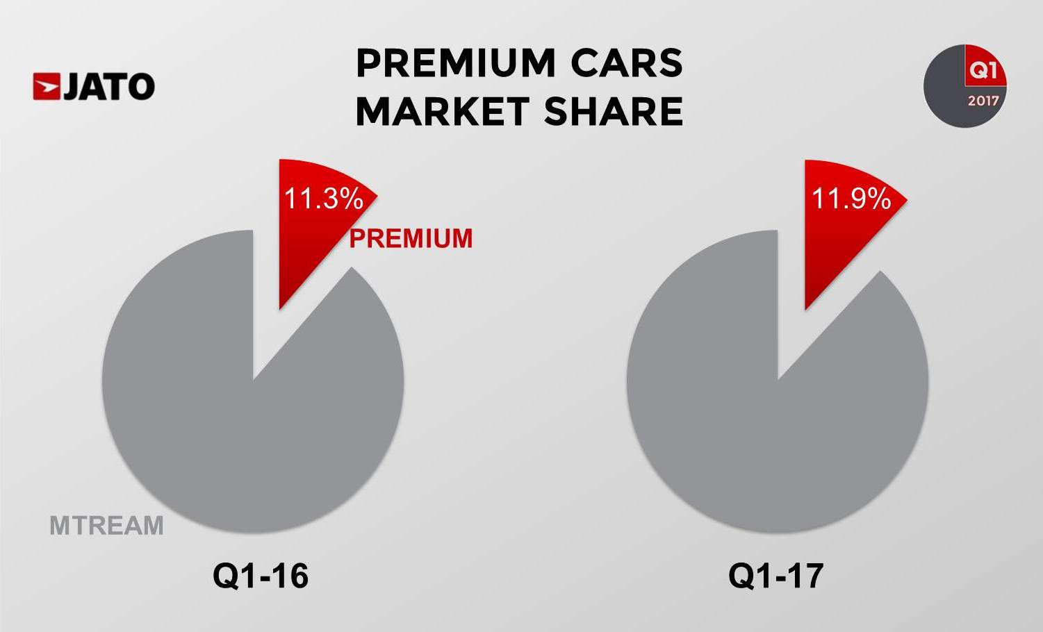 Global Vehicle Sales Up By 4 7 In Q1 17 With Renault Nissan Hitting