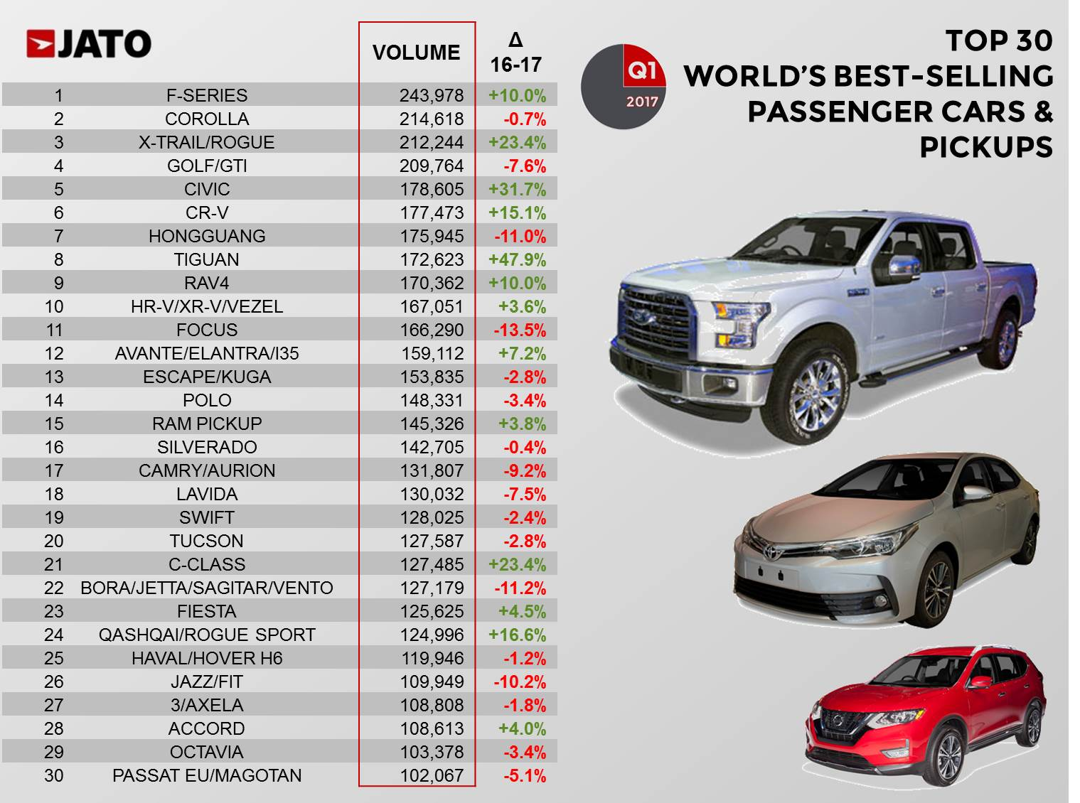 global vehicle sales up by 4 7 in q1 17 with renault nissan hitting top 3 jato. Black Bedroom Furniture Sets. Home Design Ideas