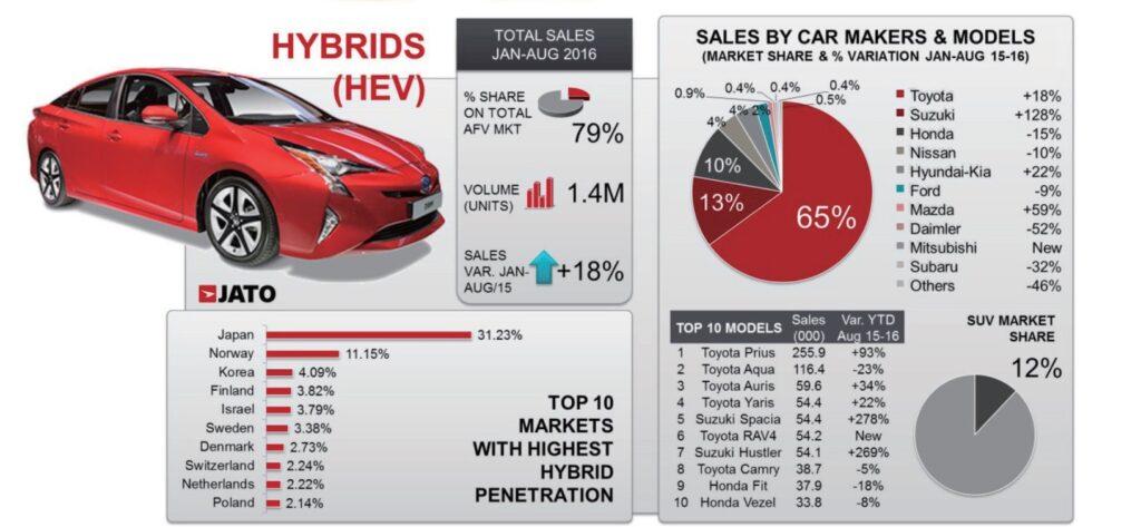 hybrids_hev