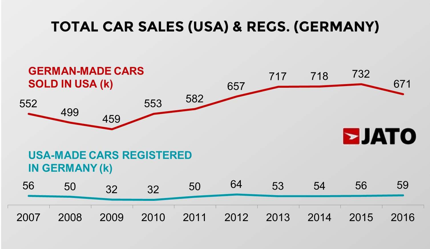 How American and German car makers make use of trade? - JATO