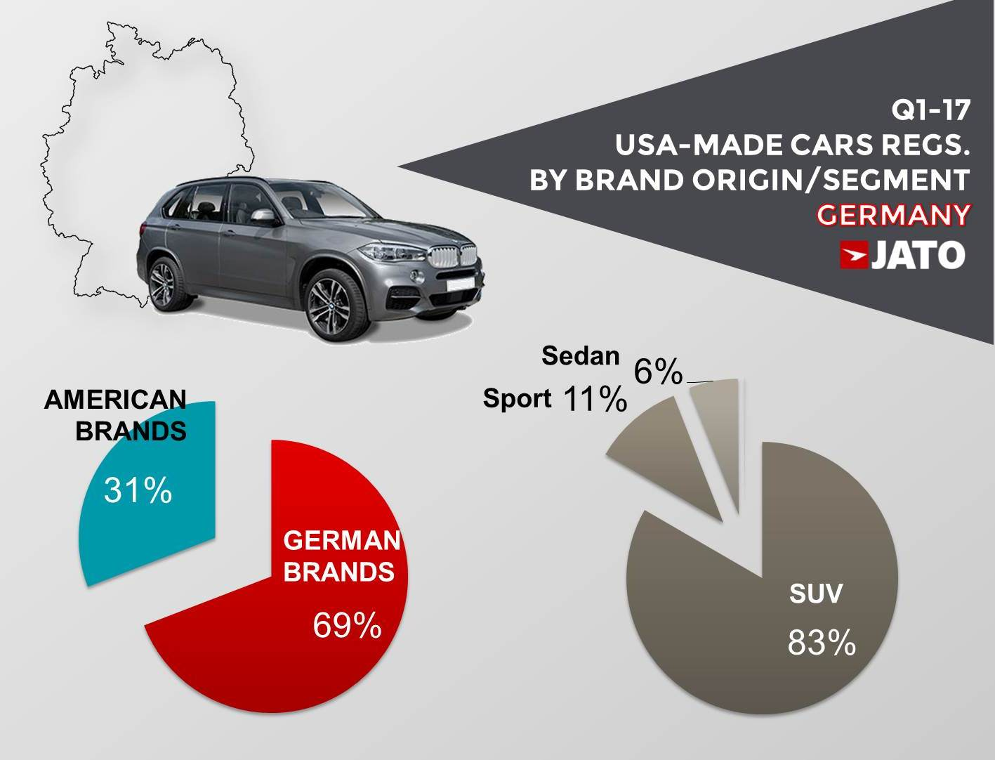 Car In German >> How American And German Car Makers Make Use Of Trade Jato