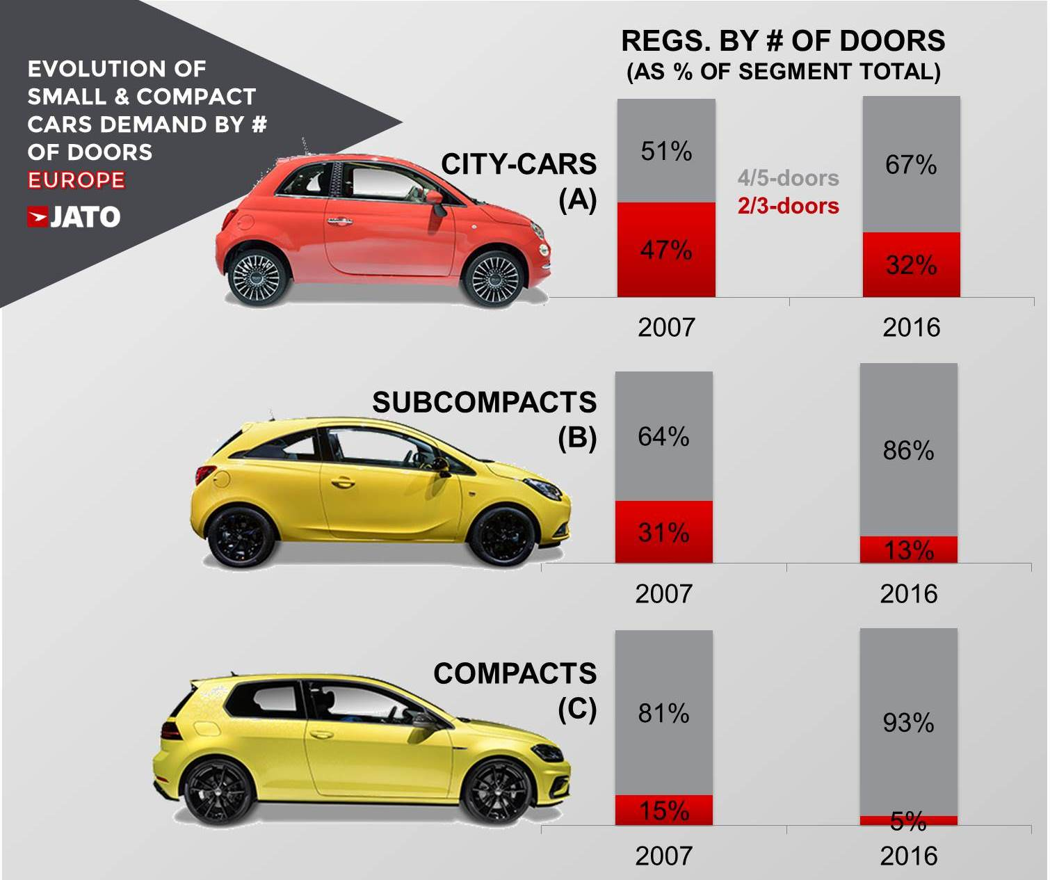 small car market Mumbai: the world's largest carmaker, toyota motor, is finally getting ready to enter the indian small-car market and challenge the dominance of maruti suzuki and hyundai motor in their bread-and-butter segment the japanese automaker and its unit specialising in small cars, daihatsu motor, are.