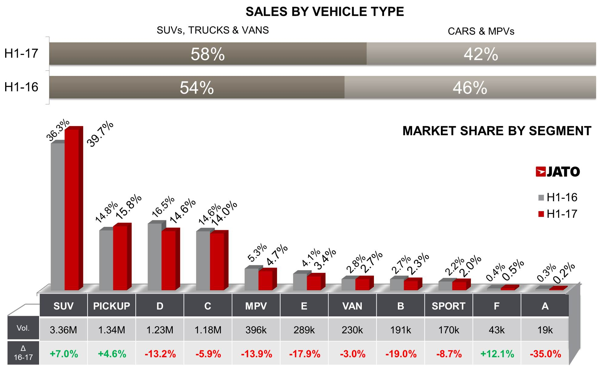 Rav4 Vs Rogue >> US Vehicle Sales fell by 2.1% in the first half of 2017; resurgent VW gained market share - JATO