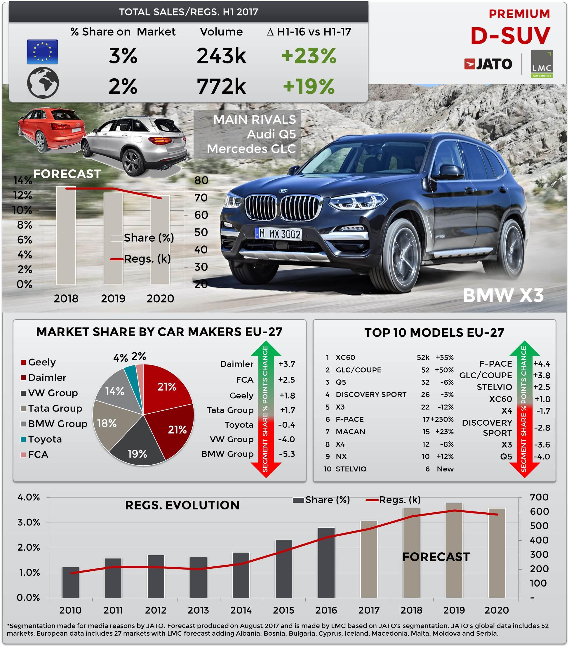 X1 Vs X3 >> BMW brings the all-new X3 to regain its position in premium D-SUV segment - JATO