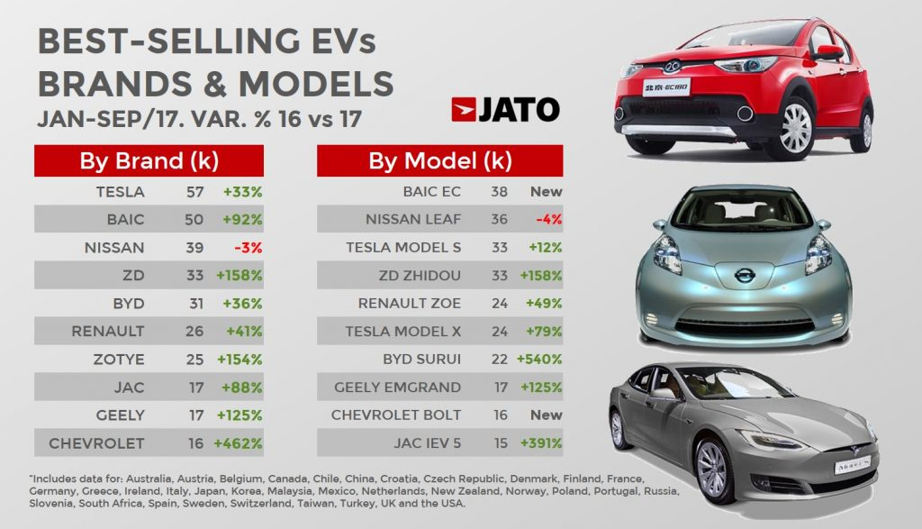 Tesla most popular global electric vehicle brand between ...