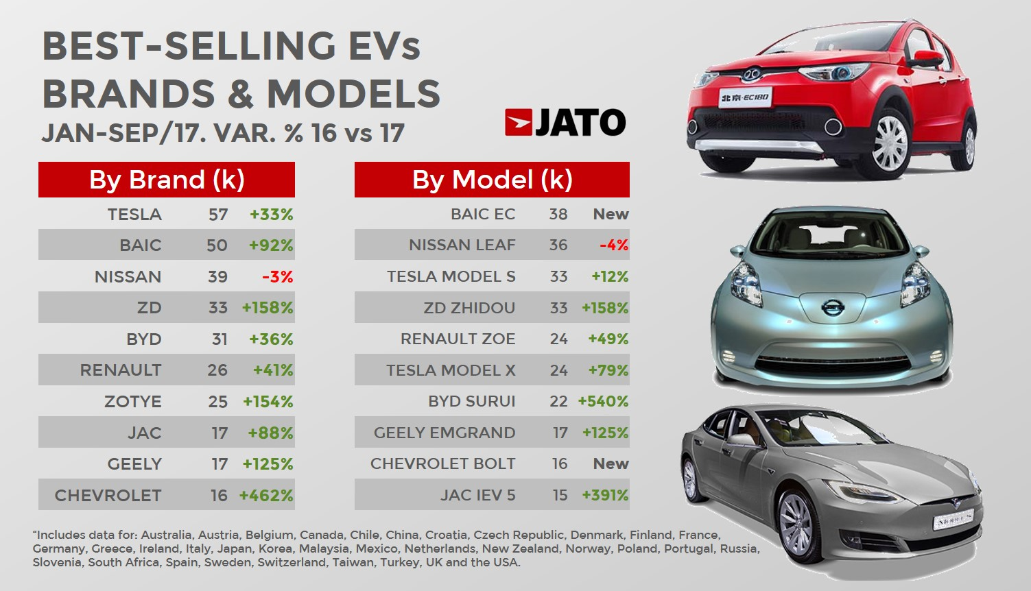 Sales Forecast Electric Cars
