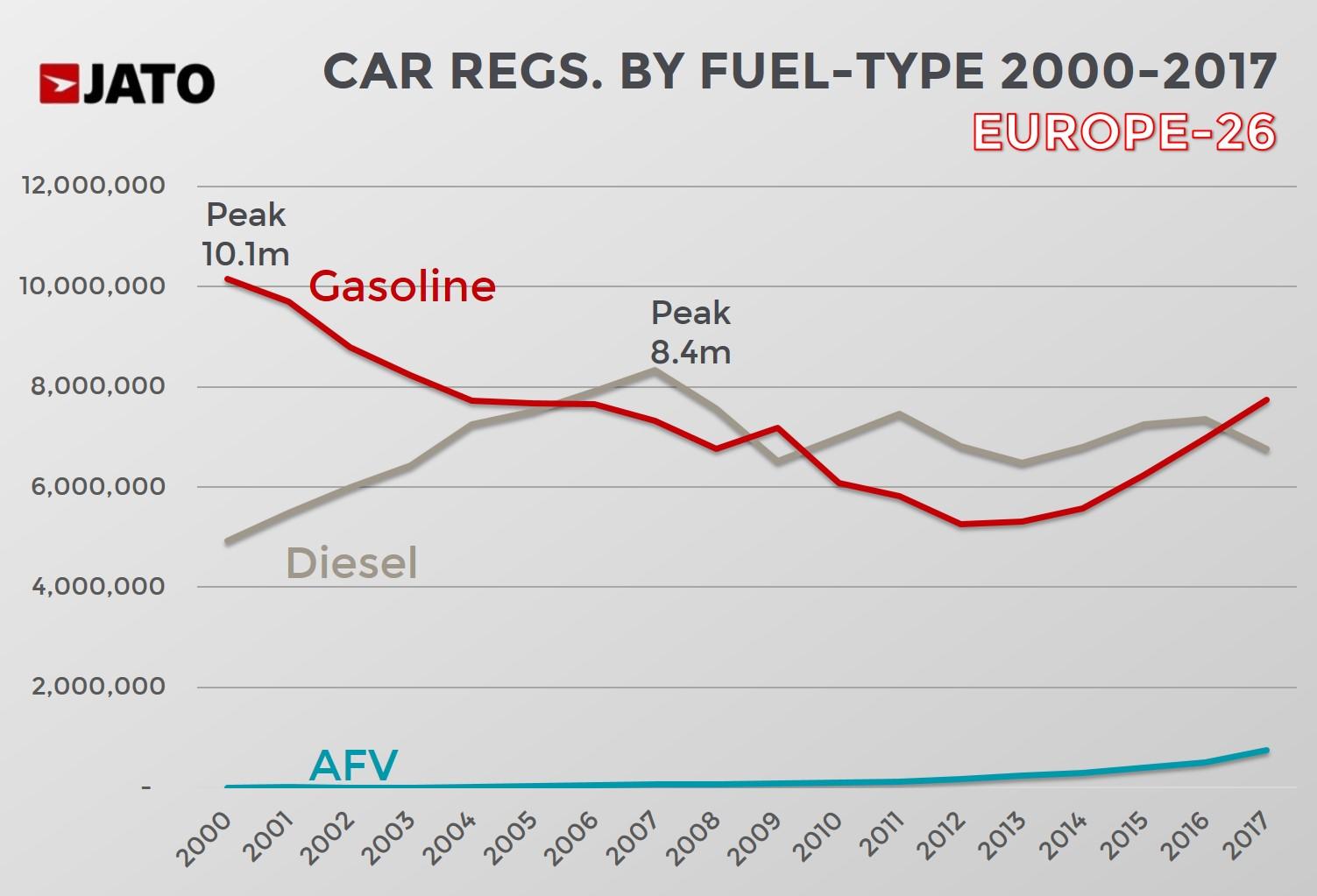 Diesel In Europe In 2017 Annus Horribilis Jato