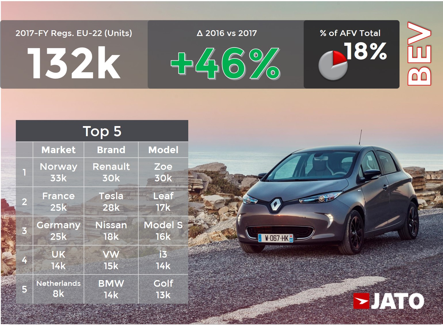 The Limited Line Up Stunts The Growth Of Afv Registrations In Europe Jato