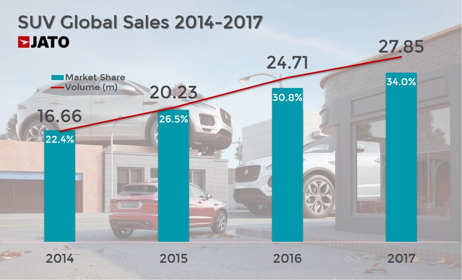 c809dc4e59 JATO s analysis of 52 markets found that car sales totalled just over 86  million units in 2017