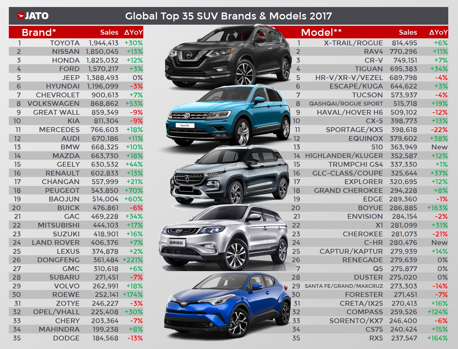 The Global Domination Of Suvs Continues In 2017 Jato