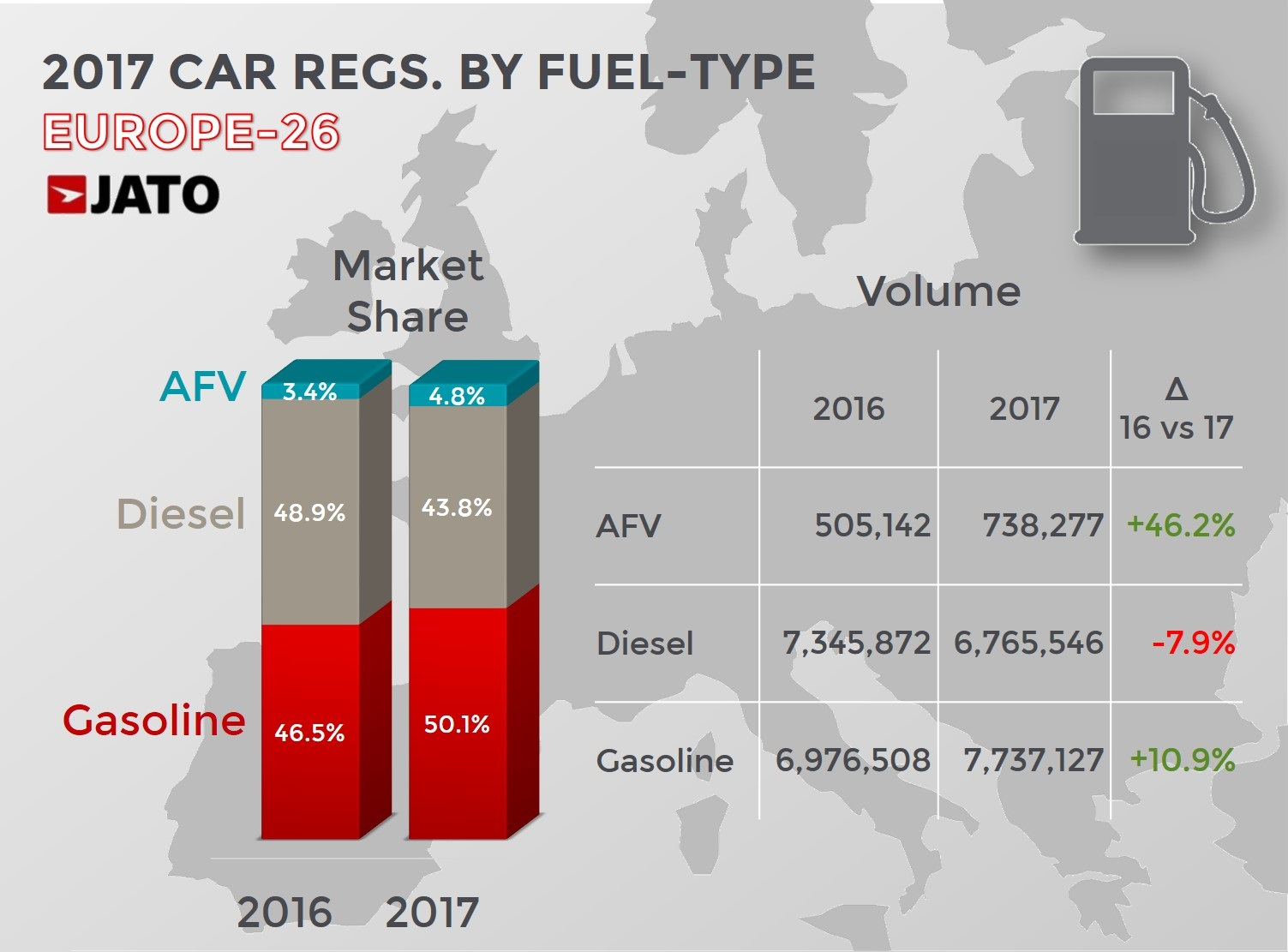 71ac362d00 Last year the European passenger car market posted a 3.1% increase
