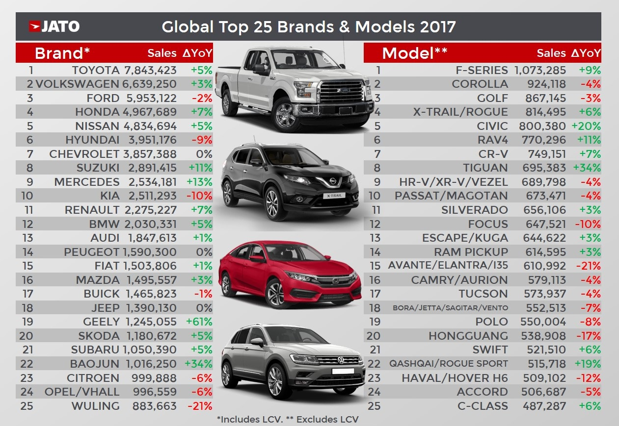 Best Selling Cars Of