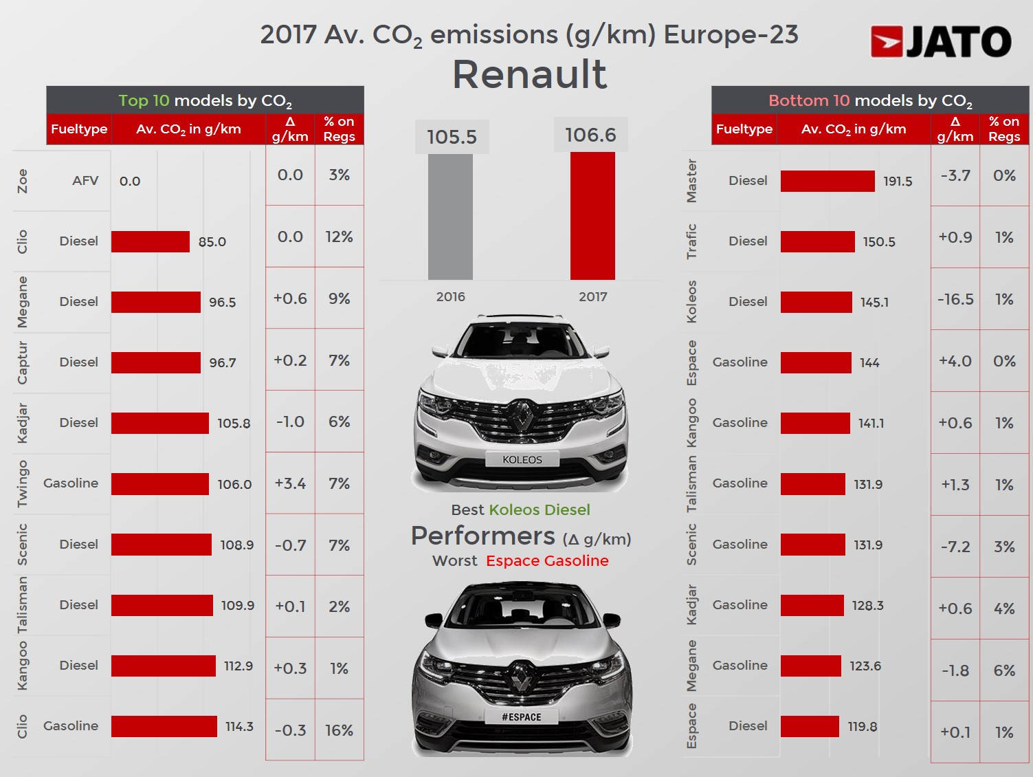 Average Co2 Emissions Of Top 10 Mainstream Brands In Europe Grew By