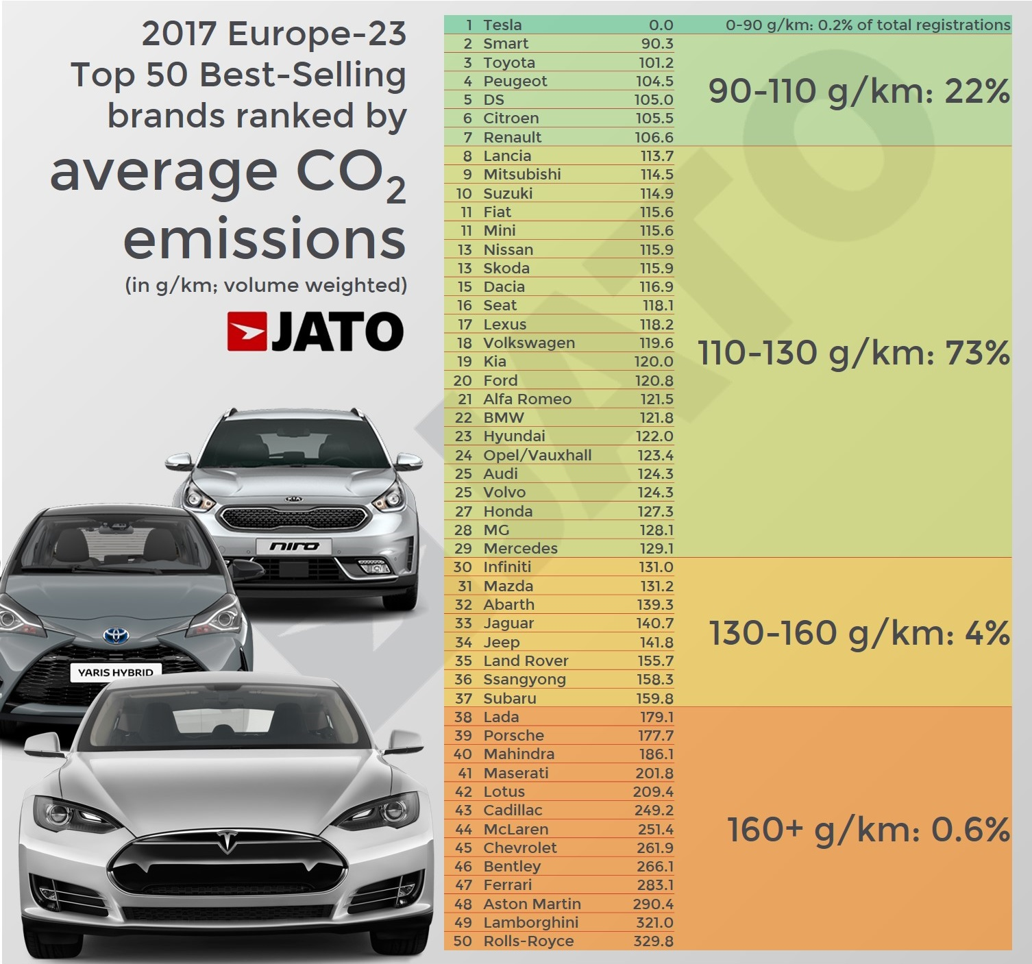 Nds With Average Co2 Emissions Between 110 130 G Km Counted For 73 Of European Car Regs In 2017