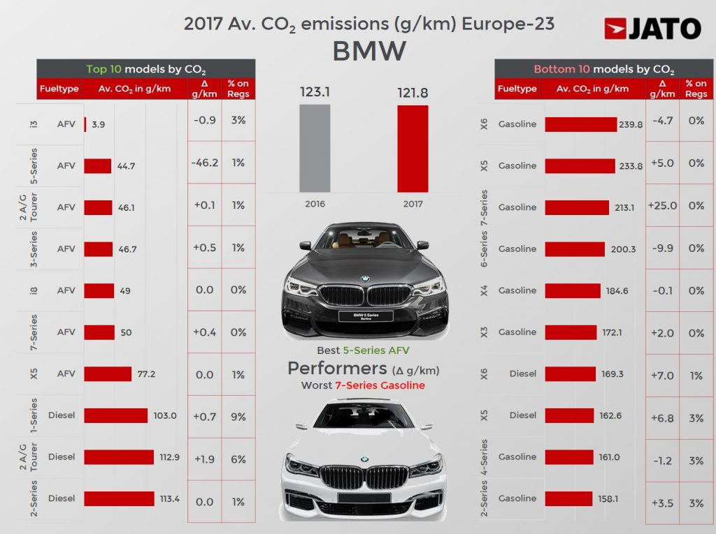 Europe Top 10 Best Selling Premium Brands With Average Co2