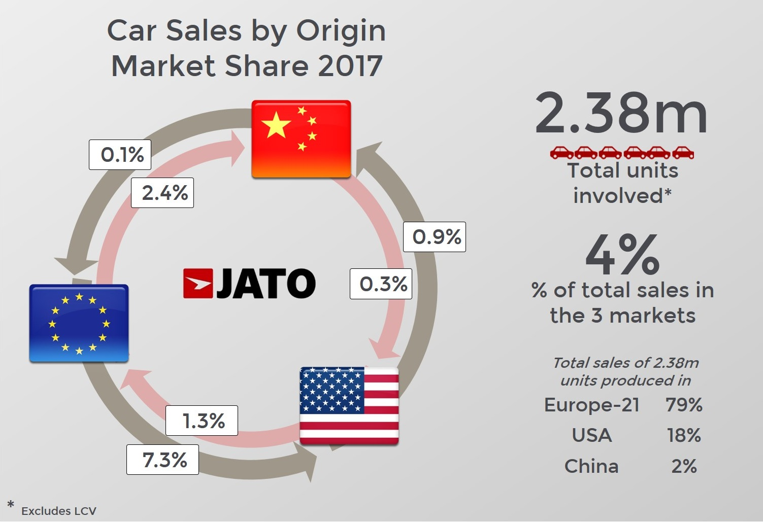 Global Car Trade Is Still Far From Being Free Jato