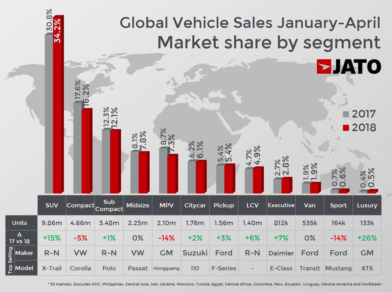 These were the world's top selling cars through April 2018