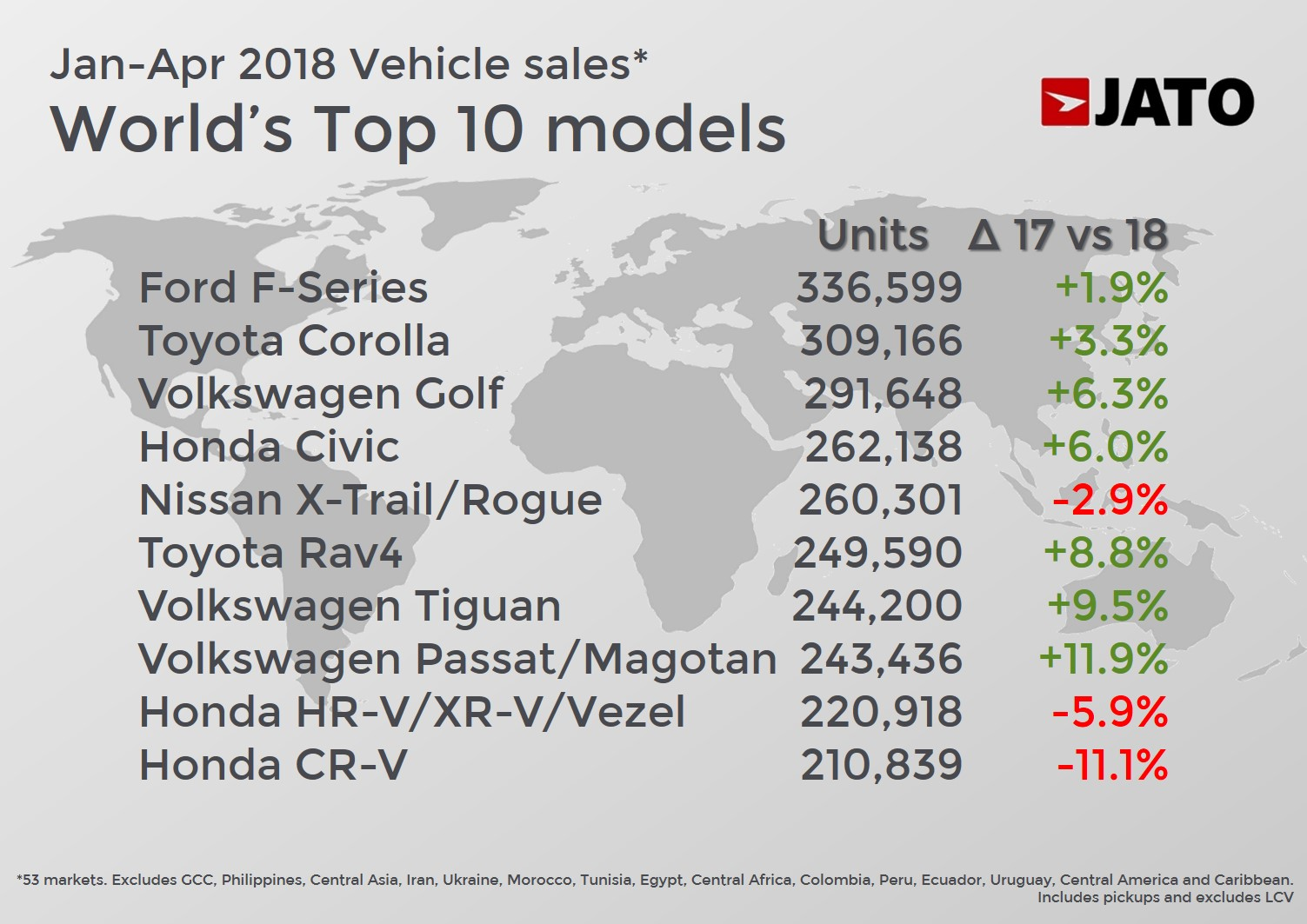 These were the world's top selling cars through April 2018 - JATO