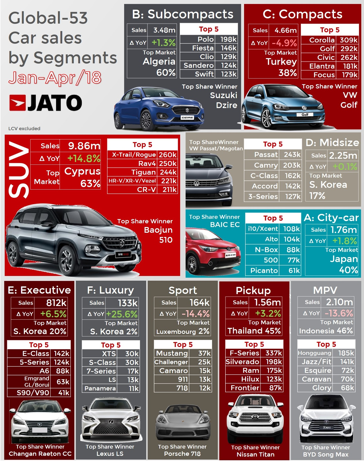 These Were The World S Top Selling Cars Through April 2018 Jato