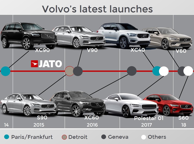 The Rapid Transformation Of Volvo Jato