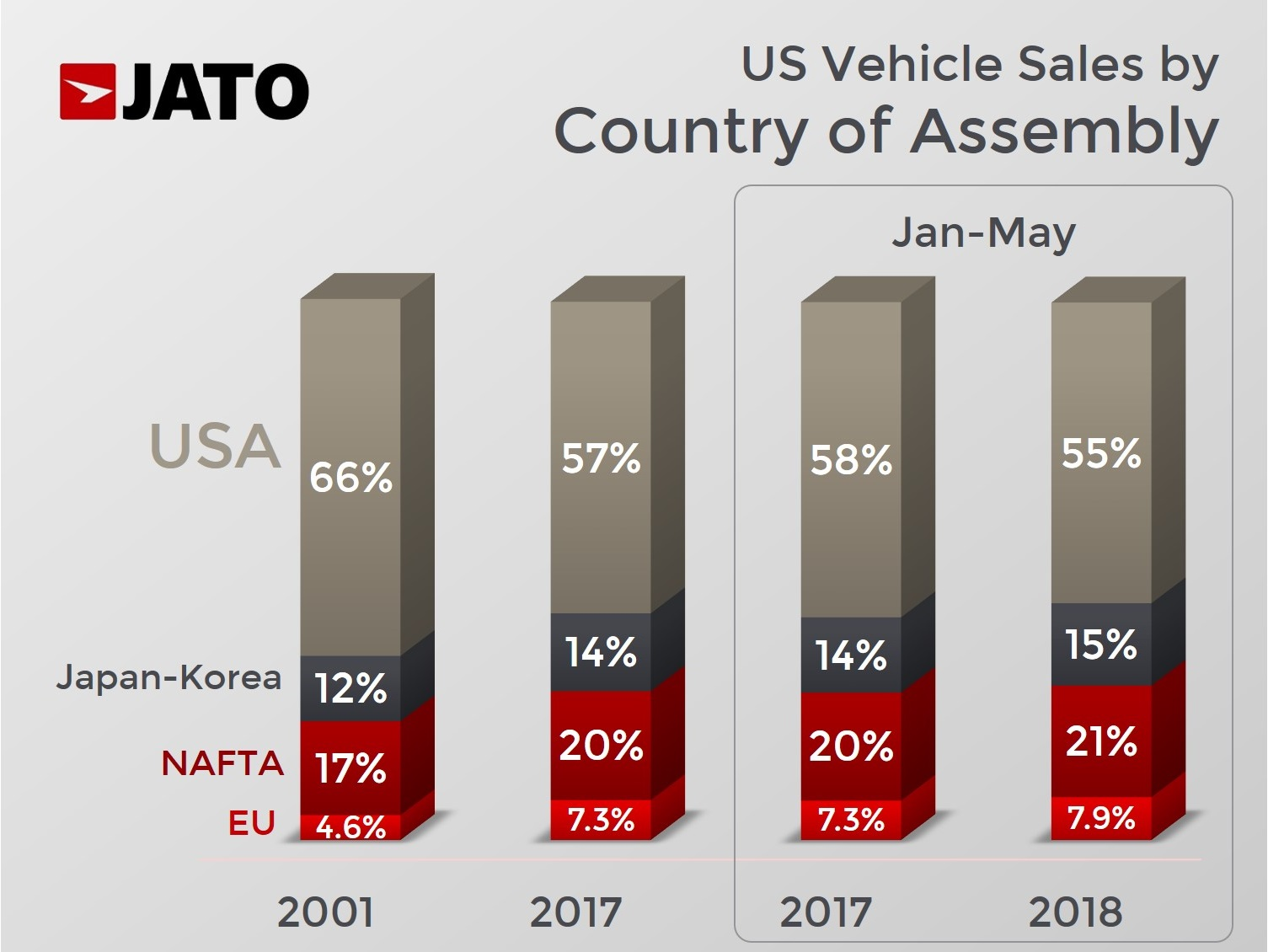 Even If The Difference In Tariffs Is Reduced To Zero We Would Likely Continue See More European Made Cars