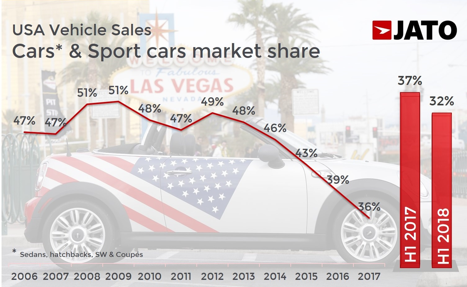 More Suvs More Trucks And Less Cars The Shift Continues In The Usa