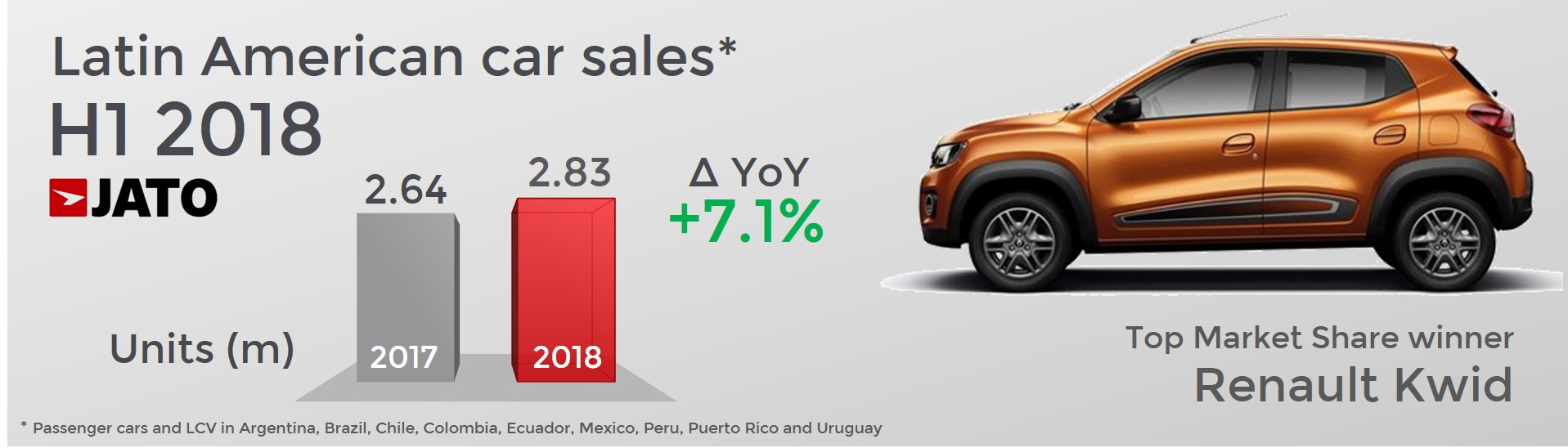 Latin American Car Market Continues Its Upturn With Sales Up By 7