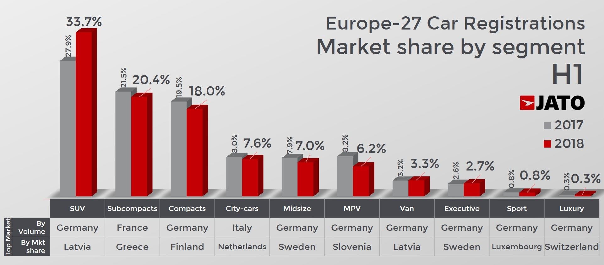 European Car Market Registers Best H1 Performance Of The Century As