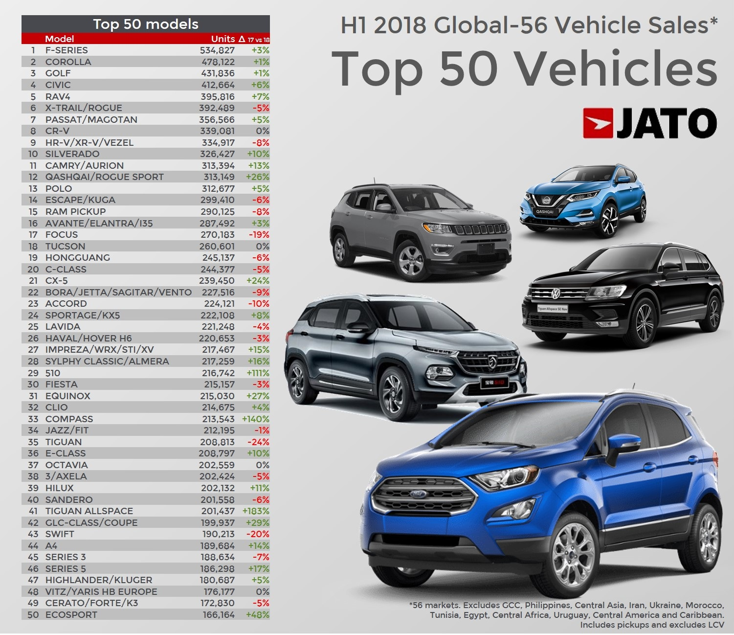 Top Selling Cars in Russia 2018