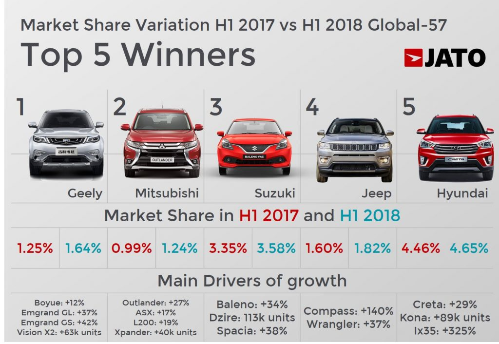 Car Manufacturers By Sales 2018 Mail: The Global Vehicle Sales Expansion Continues In H1 2018