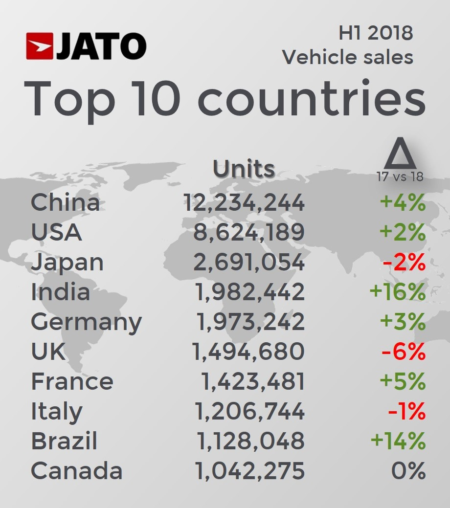 The Global Vehicle Sales Expansion Continues In H1 2018