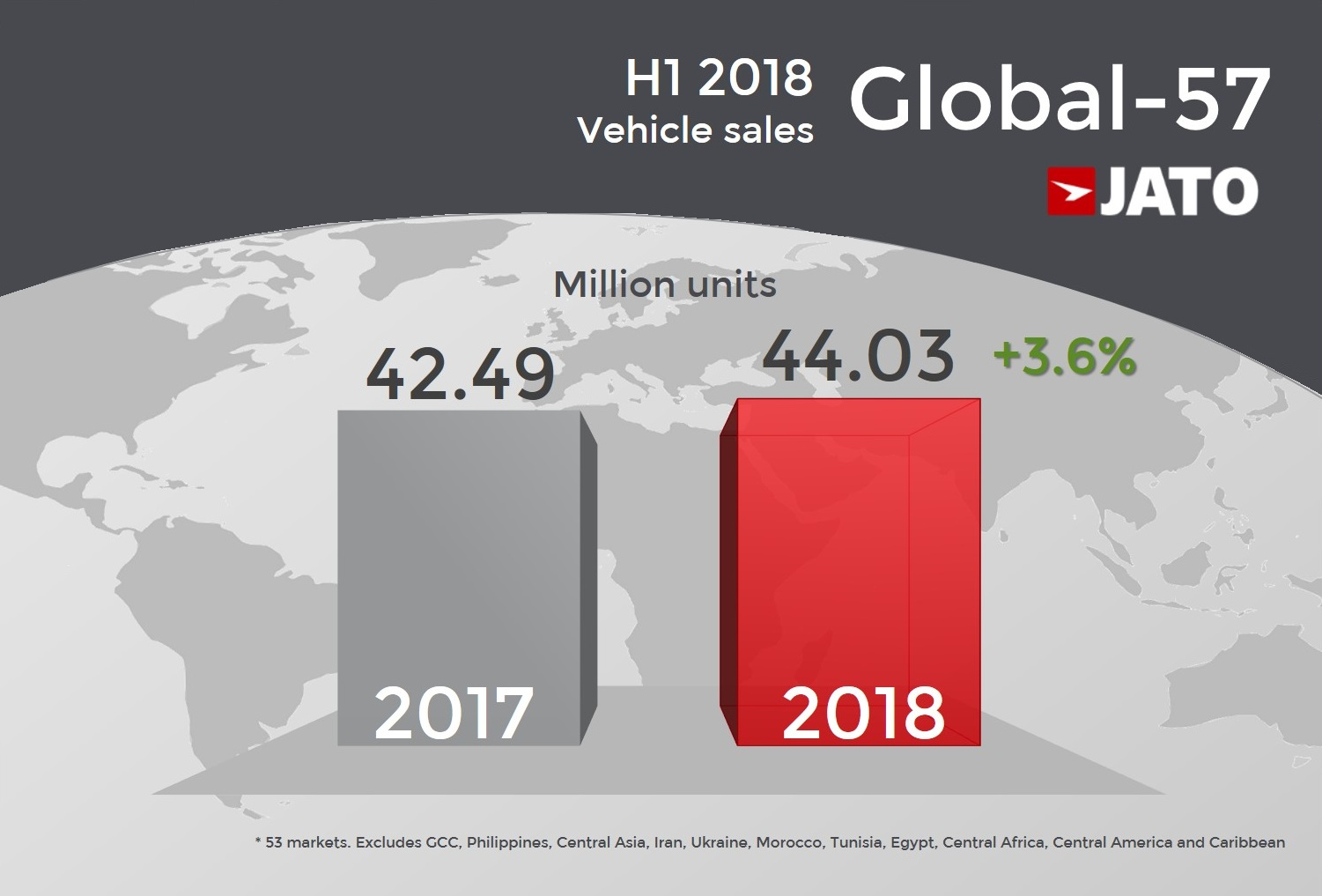 The Global Vehicle Sales Expansion Continues In H1 2018 Jato