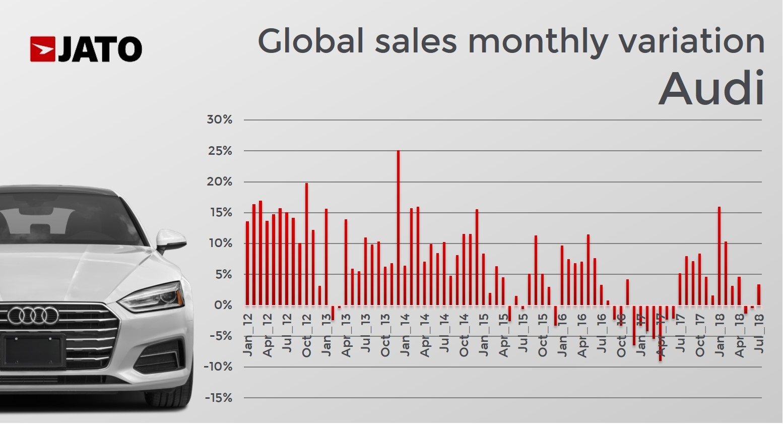 The growth deceleration of German premiums brands - JATO