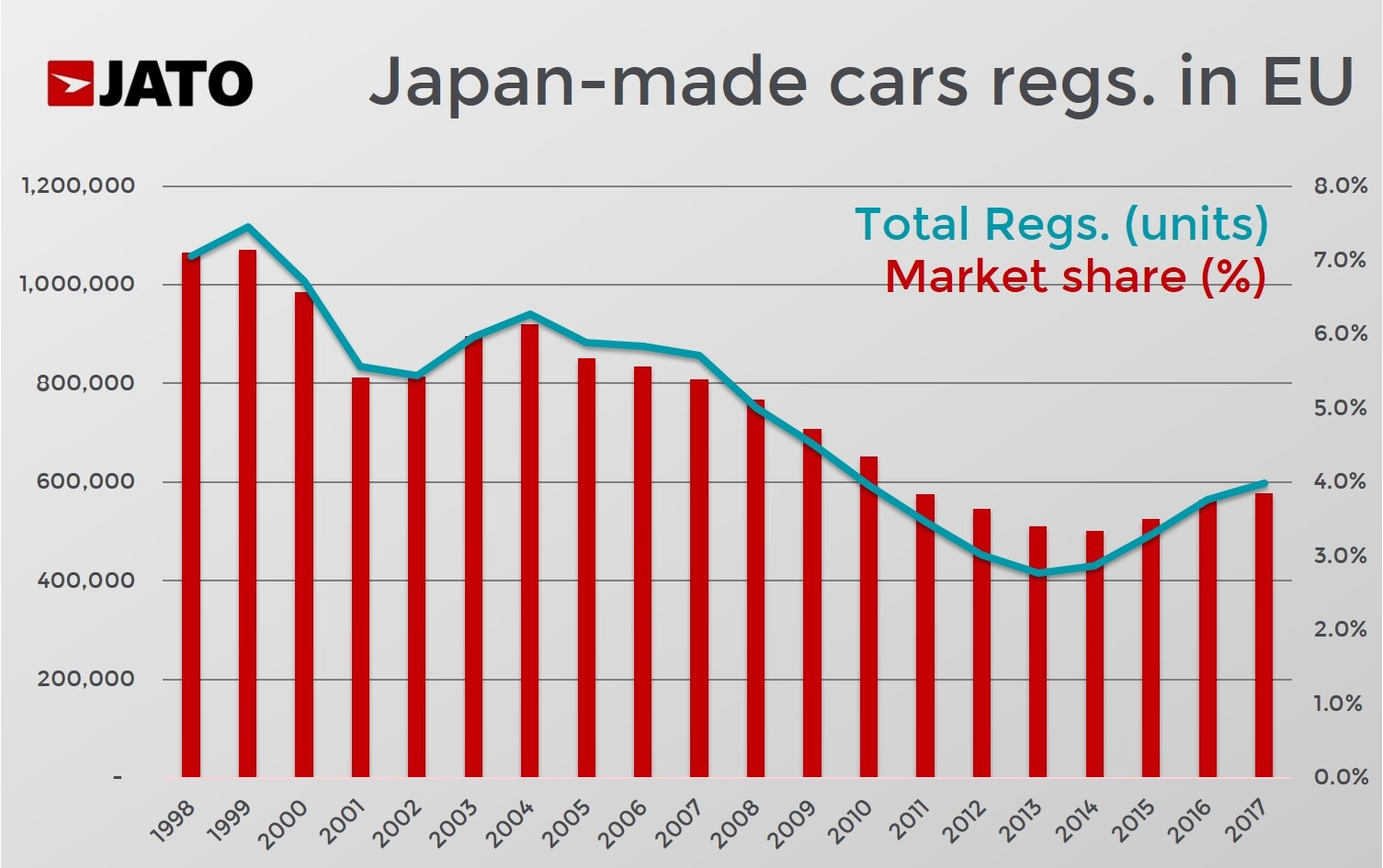 Small & midsize Japanese car makers to benefit the most from