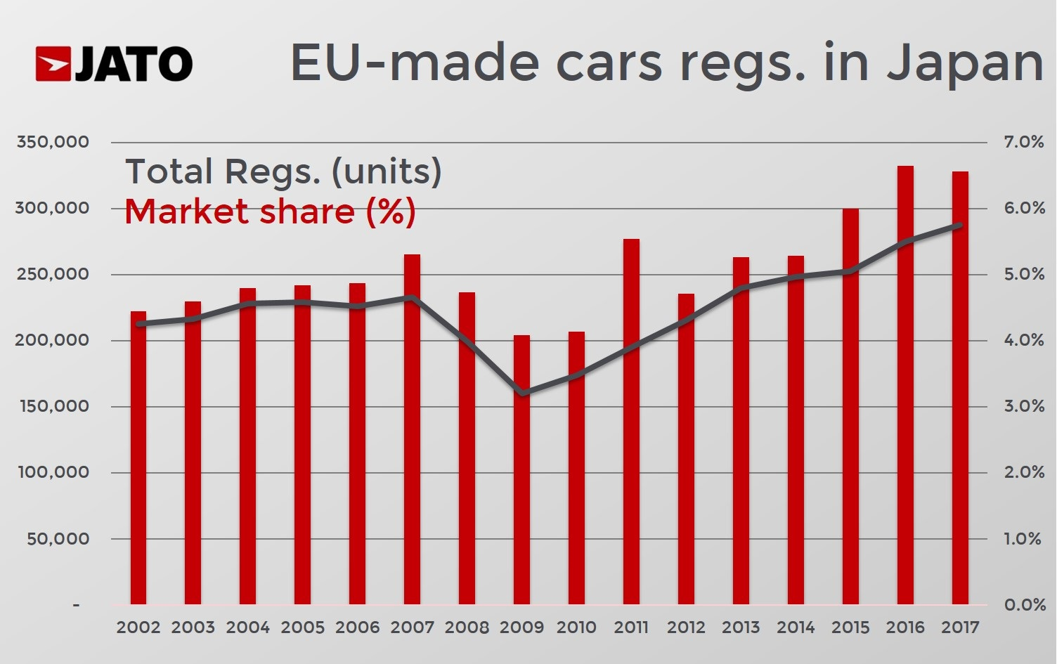 Small & midsize Japanese car makers to benefit the most from EU