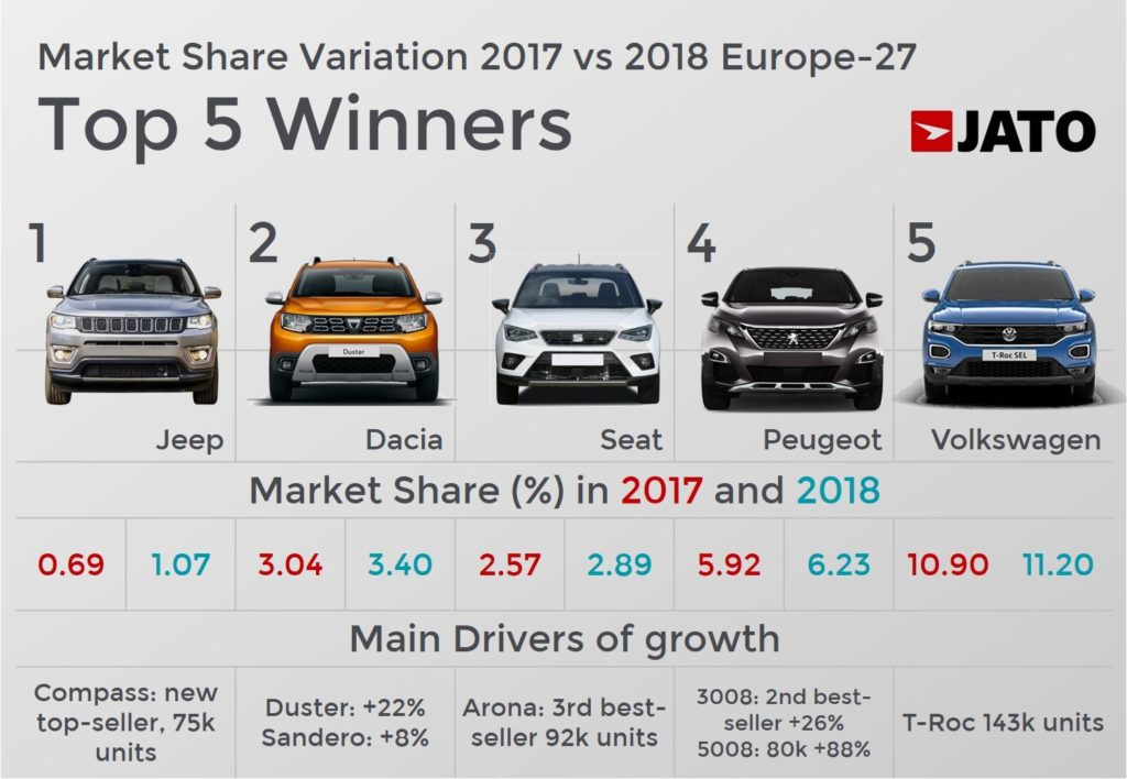 a26b3fd751 Winners in Europe in 2018 - JATO