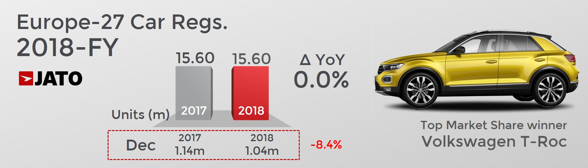 4a492df8b4 Diesel vehicles posted their lowest market share since 2001