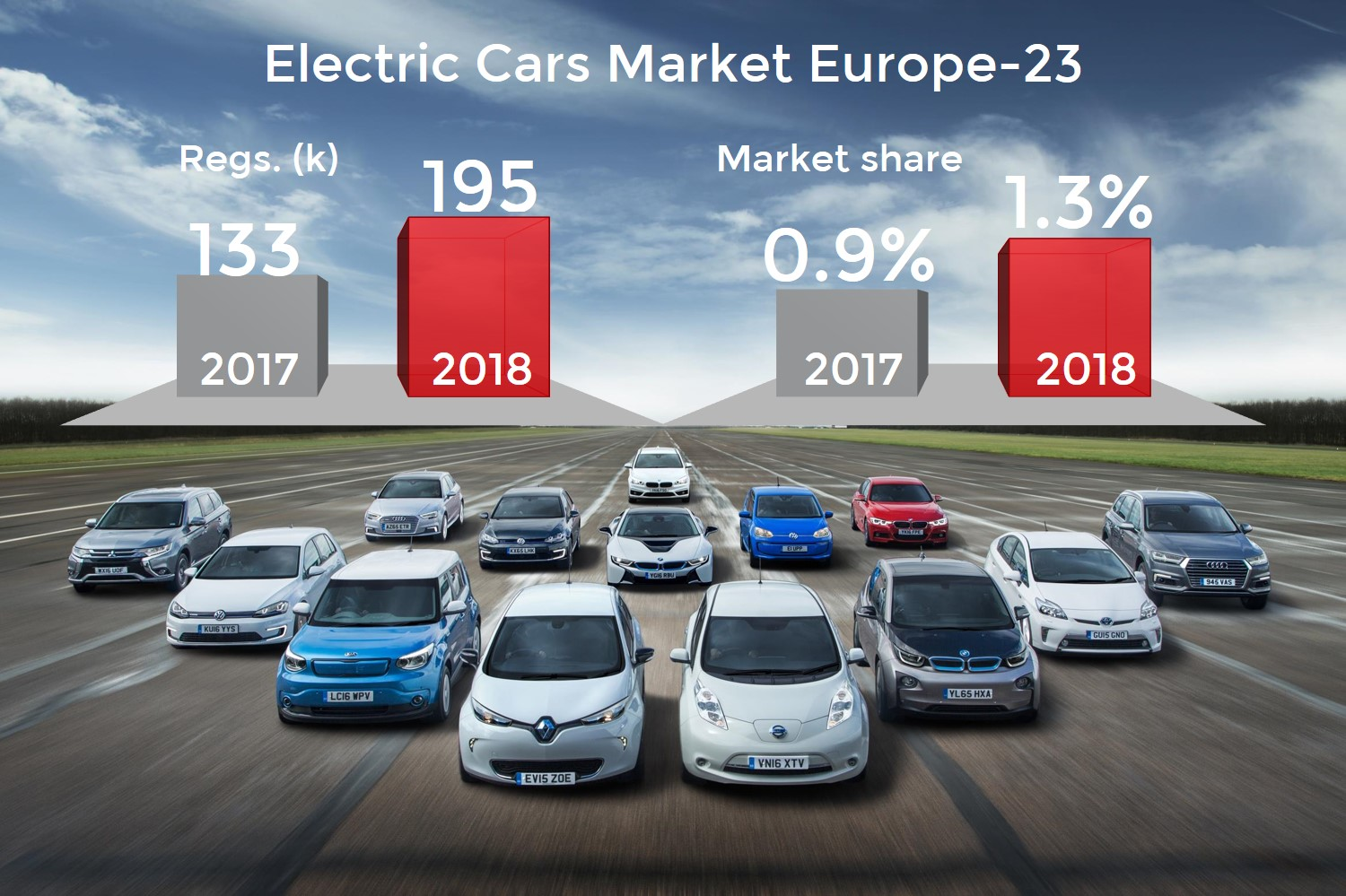 4fb1b1f289 SUVs and the new Nissan Leaf take the EV market in Europe to a new ...