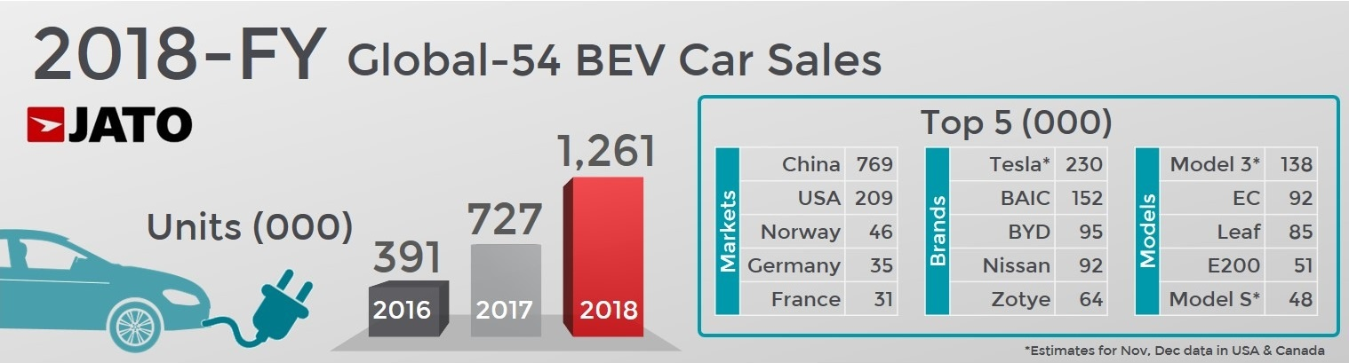 Global car market remains stable during 2018, as continuous