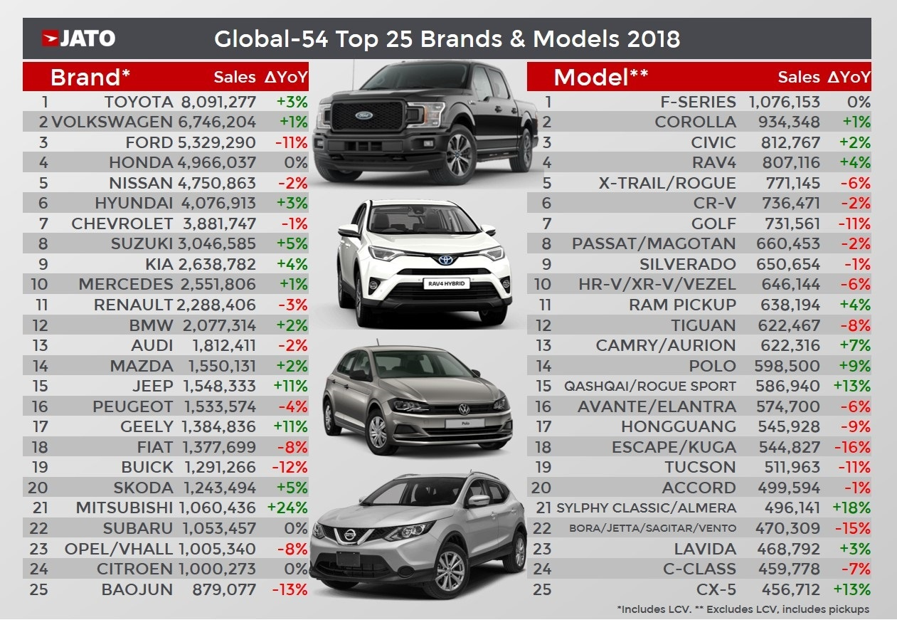 Global car market remains stable during 2018, as continuous demand