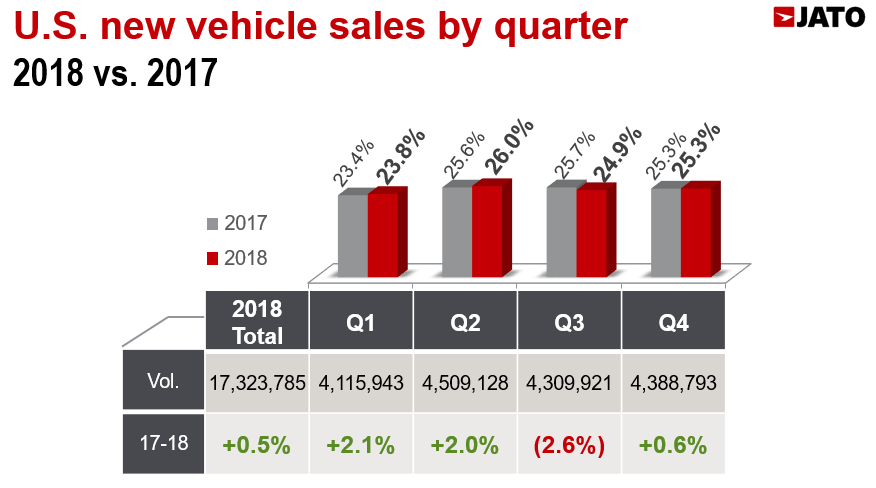 U S  new vehicle sales saw a slight increase in 2018 as SUVs