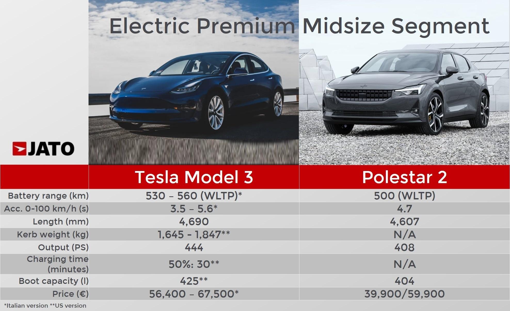 Munoz Auto Sales >> Polestar 2: the Tesla Model 3 is not alone anymore - JATO