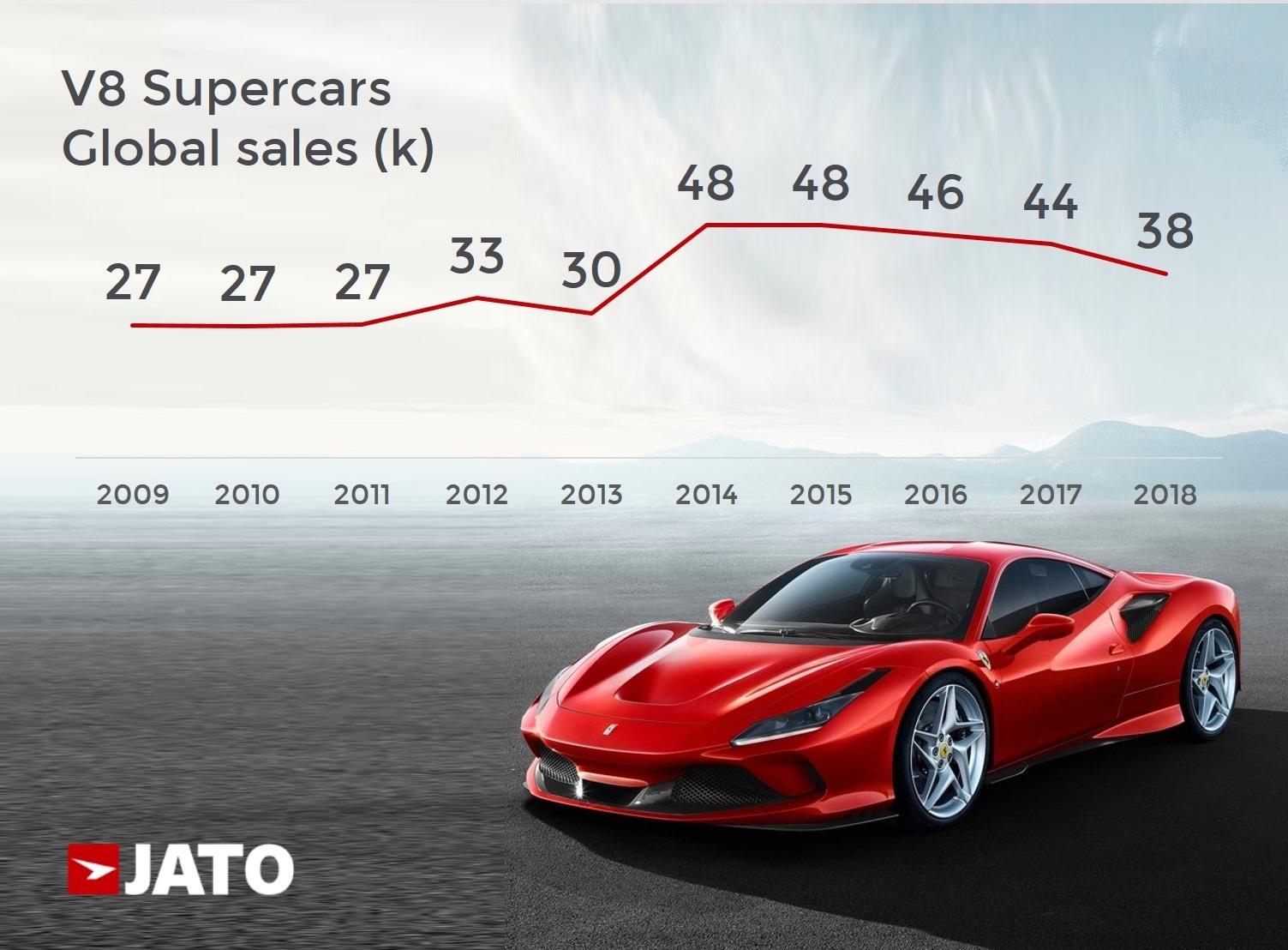 The F8 Tributo To Boost Ferrari Sales In The V8 Supercar Segment Jato