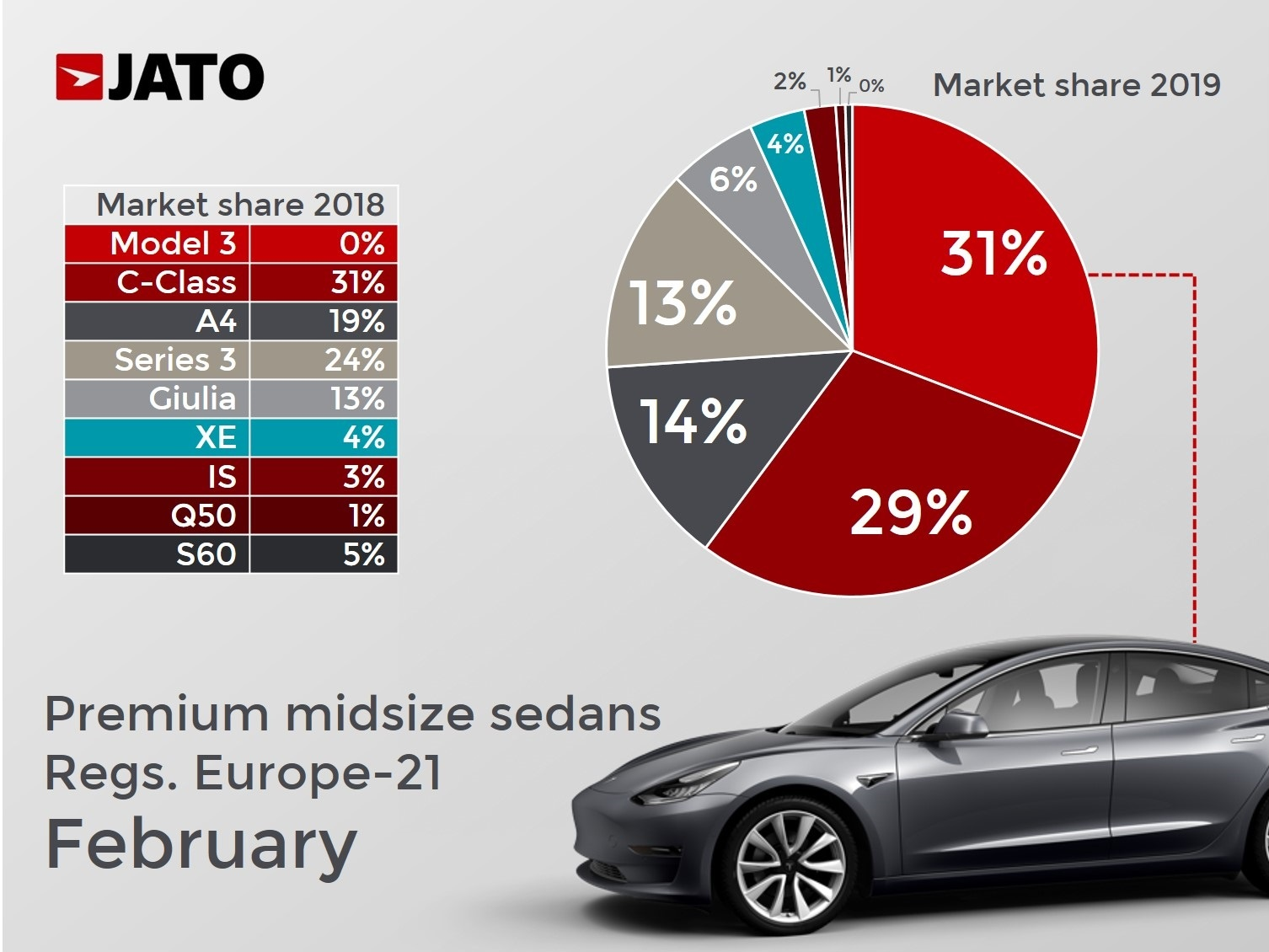 How Tesla Model 3 Shakes Up The Ev And Premium Market In Europe