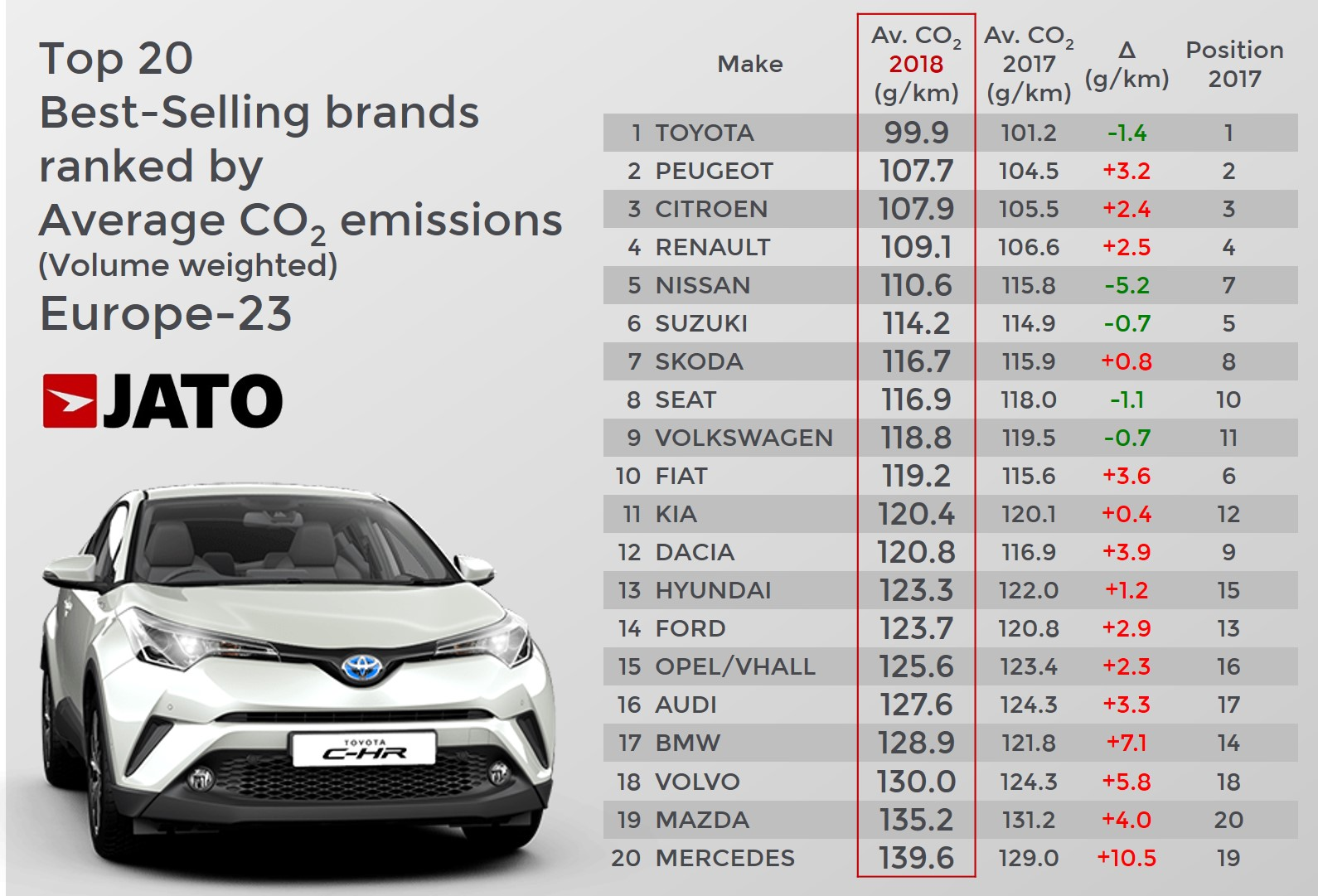 Co2 Emissions Rise To Highest Average Since 2014 As The